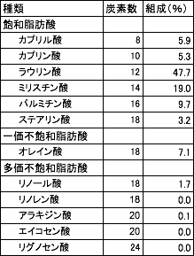 平成26年食用植物油脂の脂肪酸組成表