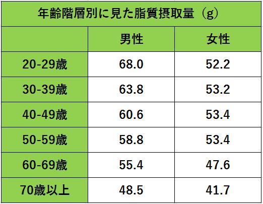 年齢階層別に見た脂質摂取量の表