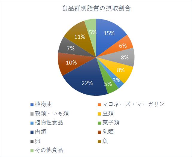 食品群別脂質の摂取割合円グラフ