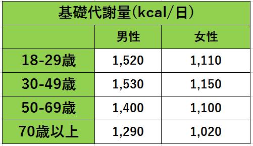 日本人の基礎代謝基準値表