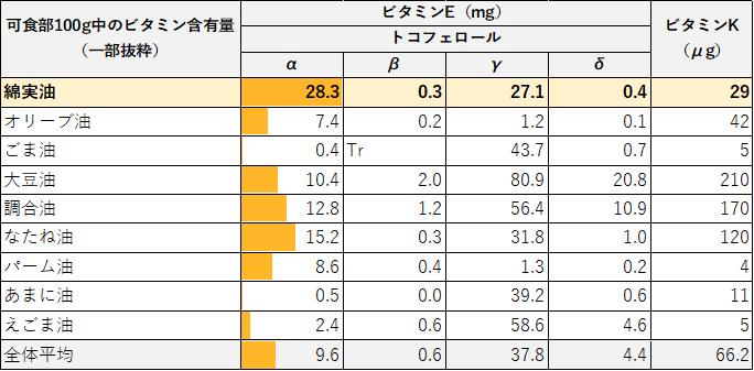 代表的な植物油9種のビタミン含有量表