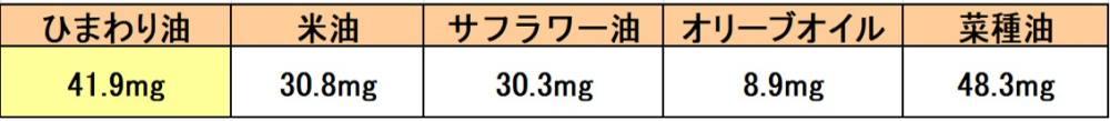 5種類の油のビタミン含有量比較表