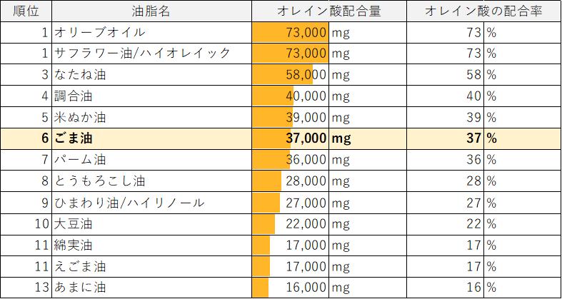 植物油(可食部100gあたり)中のオレイン酸配合量・配合率表