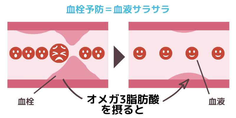 血栓予防=血液サラサラ