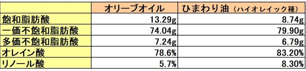 オリーブ油とひまわり油の脂肪組成表