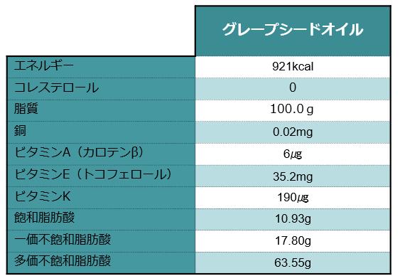 グレープシードオイルの栄養成分表