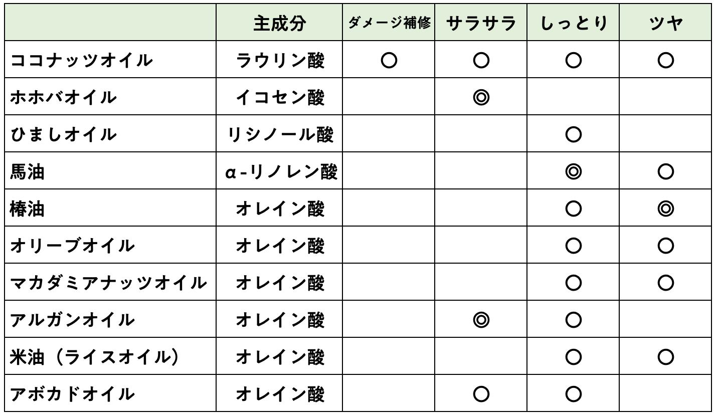 おすすめヘアオイルとココナッツオイルの比較表