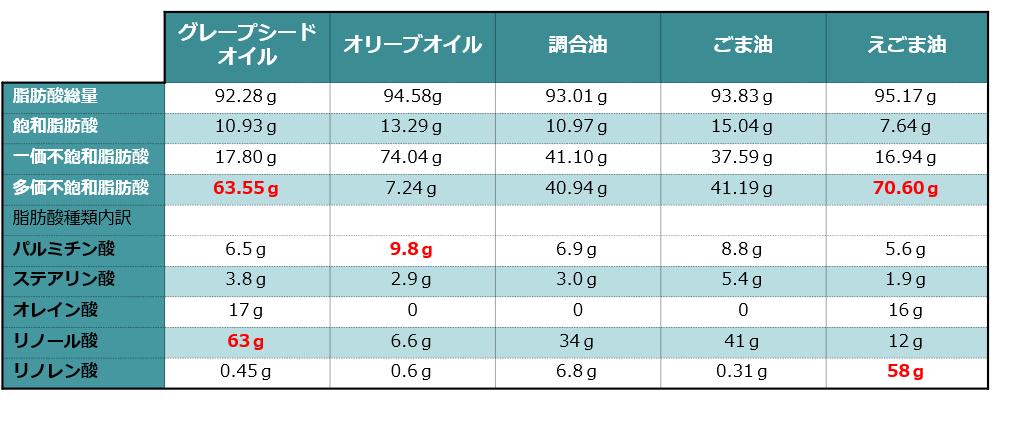 グレープシードオイルと日常的に使われる植物油の脂肪酸含有量と内訳表