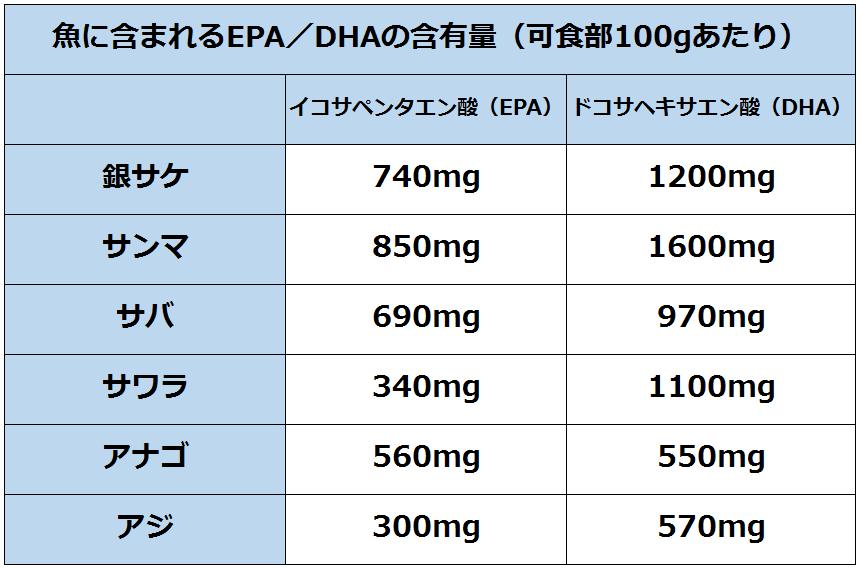 魚に含まれる可食部100gあたりのEPA/DHAの含有量