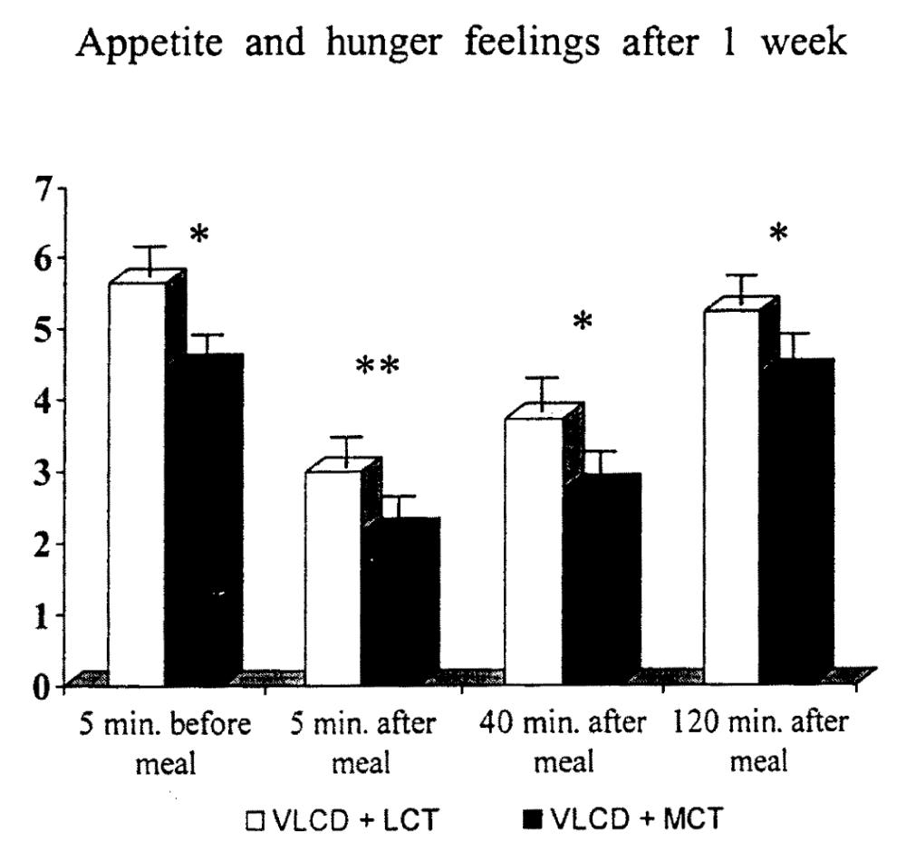 長鎖脂肪酸(LCT)と中鎖脂肪酸(MCT)の食事で、食事前後の空腹感を比較したグラフ