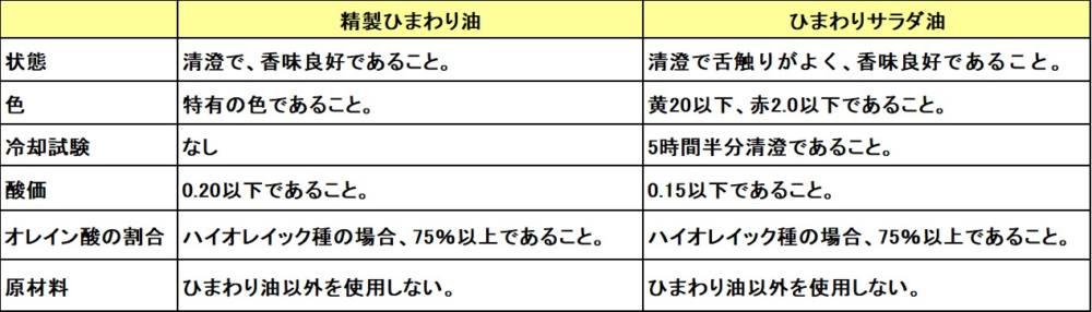 精製ひまわり油とひまわりサラダ油の日本農林規格表
