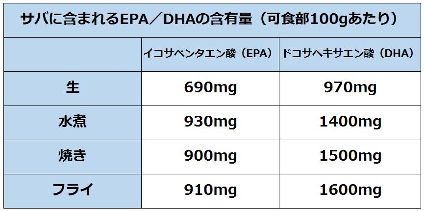 サバに含まれるEPA/DHAの含有量の表