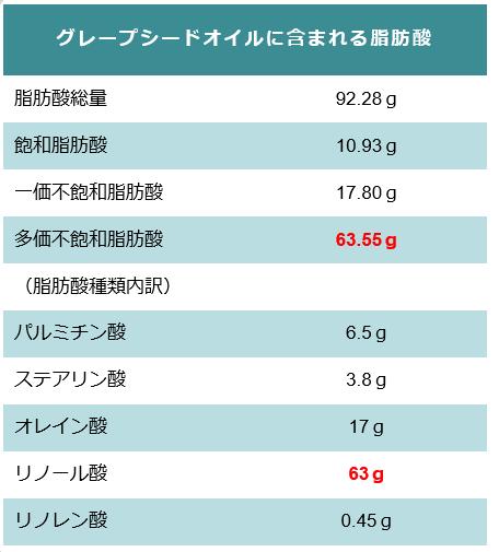 グレープシードオイルに含まれる脂肪酸の表