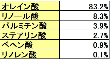 ハイオレック種の脂肪酸含有量表