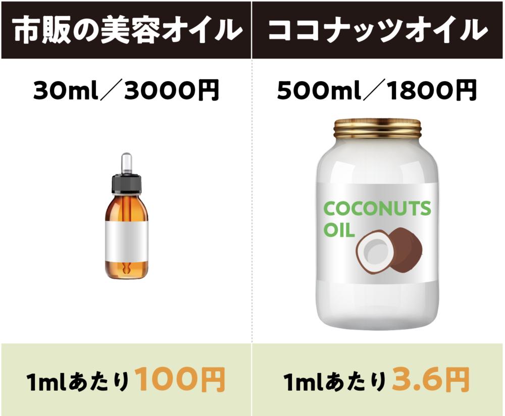 市販の美容オイルとココナッツオイルの価格差を表した図