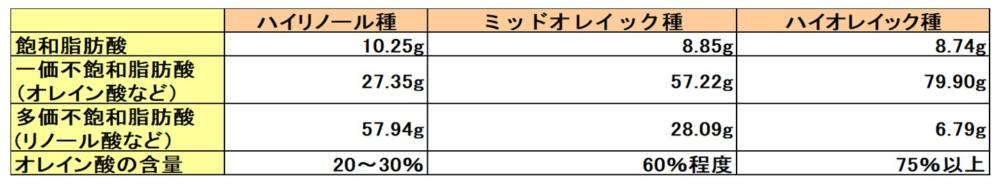 ひまわり油3種の脂肪酸組成表
