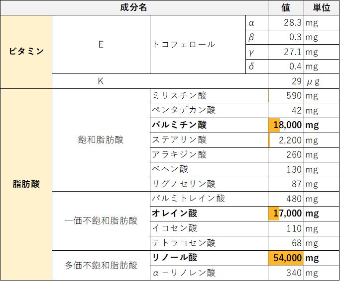 綿実油の可食部100gあたりの成分表
