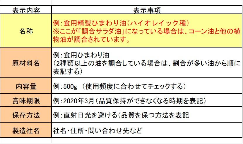食用植物油脂の表示事項の例