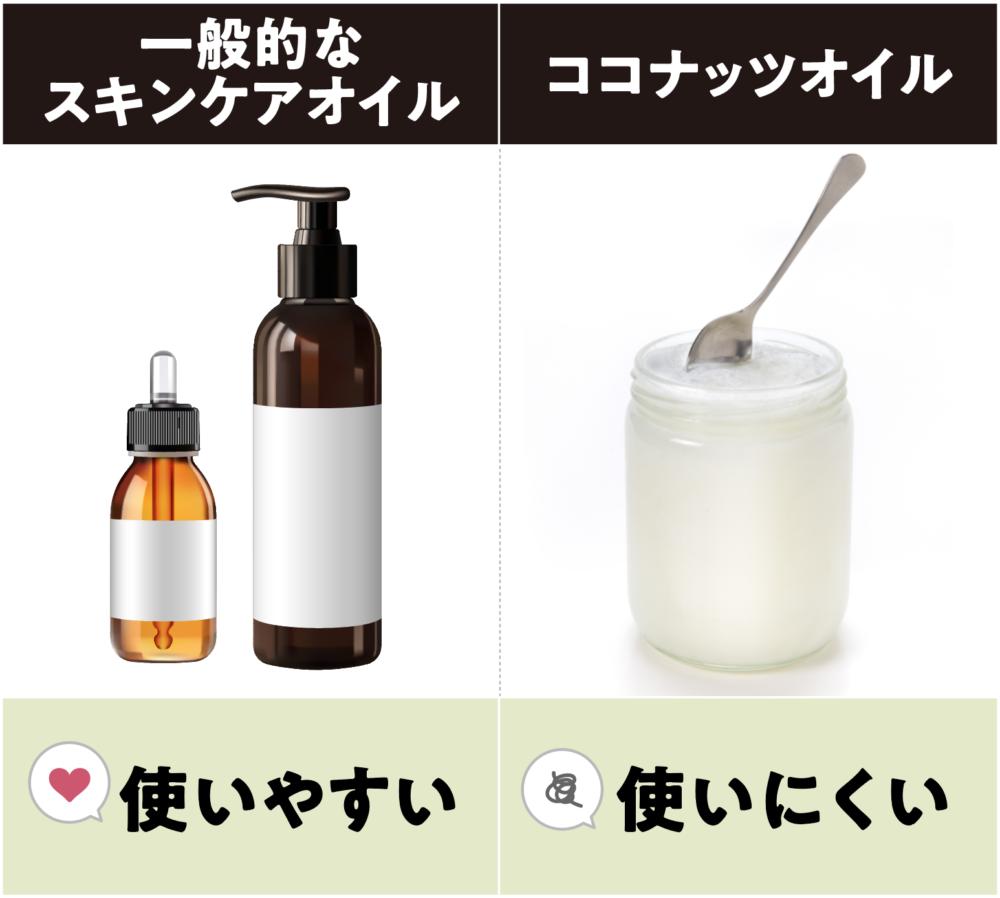 一般的なスキンケアオイルとココナッツオイルとで容器の使いやすさを比べた図