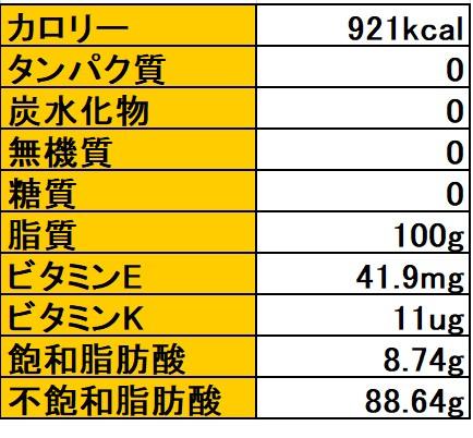 ひまわり油の主な成分表
