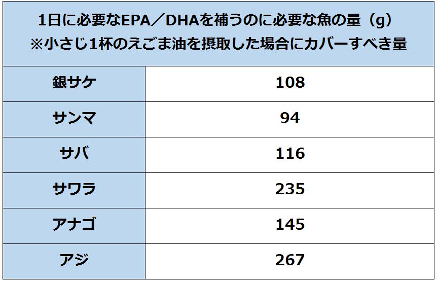 1日に必要なEPA/DHAを補うのに必要な魚の量の表