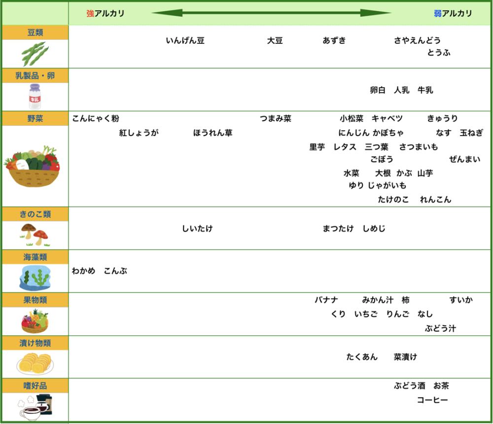 アルカリ性食品一覧表