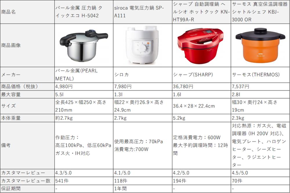 「煮る」で活躍するオススメ時短調理器具4選