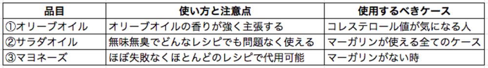 3種類の油の比較表