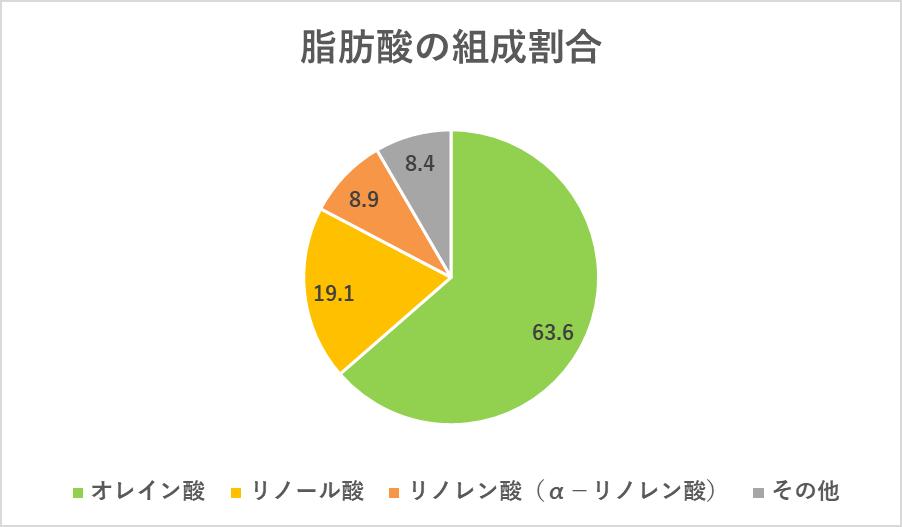 菜種油に含まれる脂肪酸の組織割合円グラフ