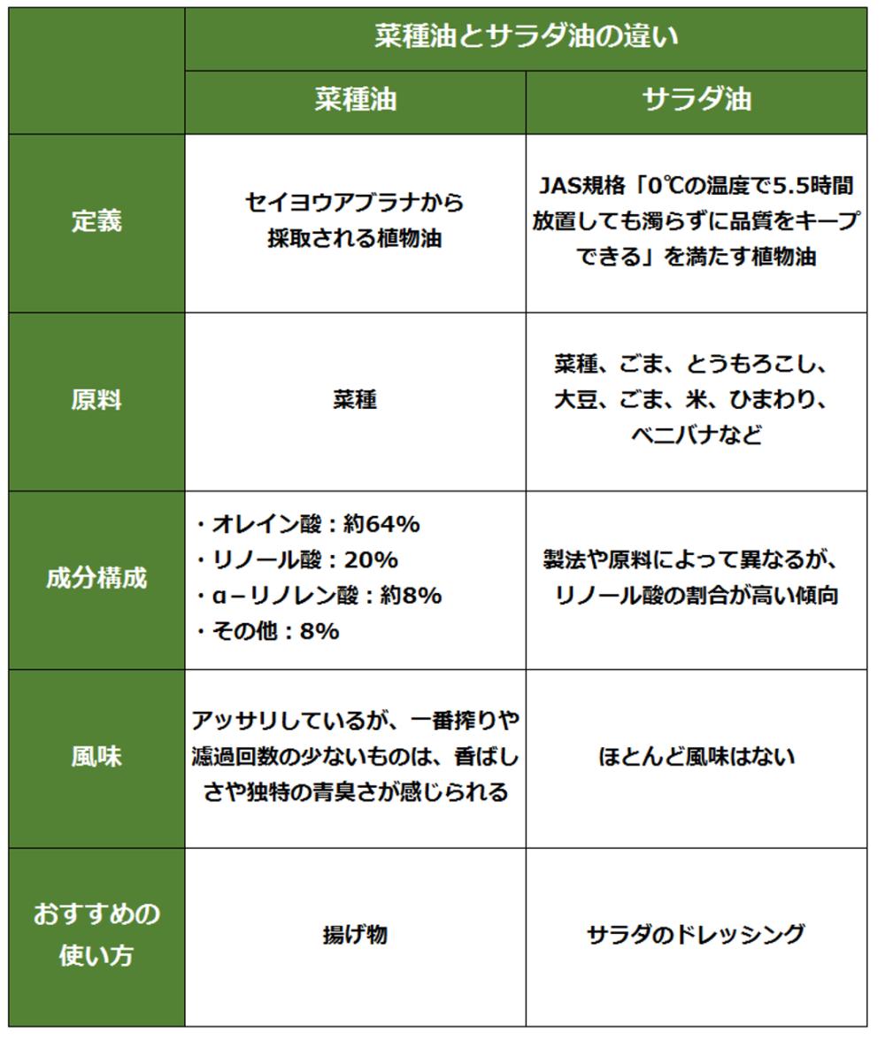 菜種油とサラダ油の違い比較表