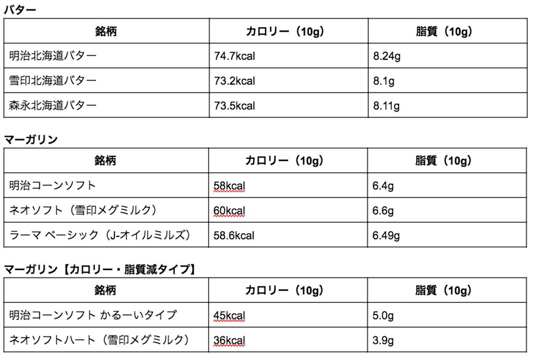 バター、マーガリン製品のカロリー、脂質含有量の表