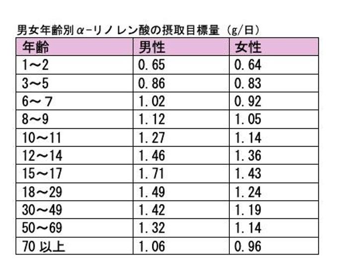 えごま油の男女年齢別α-リノレン酸の1日の摂取目標量