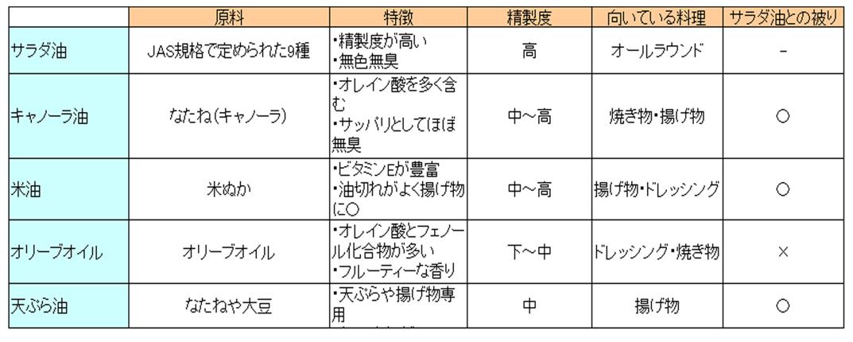 5種類の油の比較表