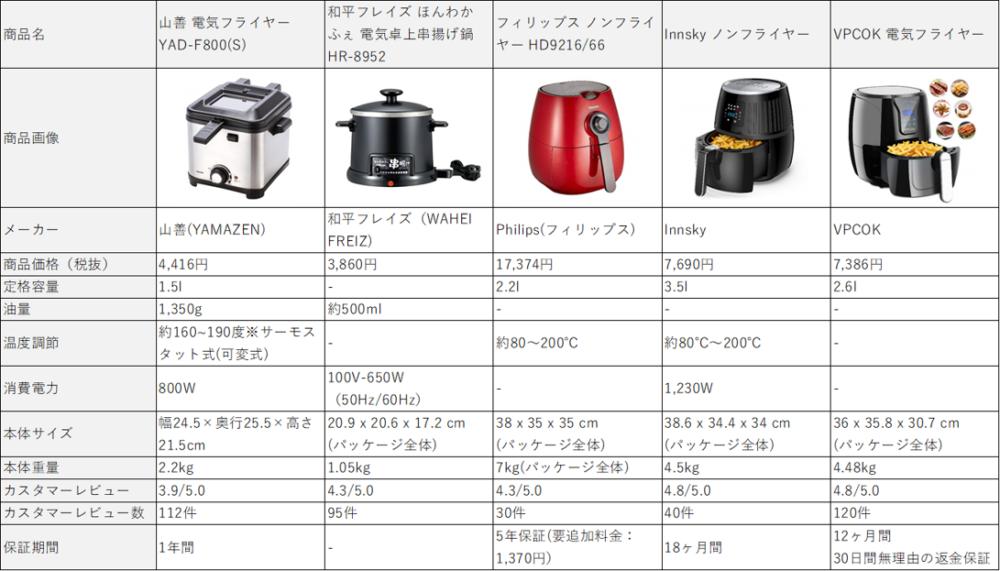「揚げる」で活躍するオススメ時短調理器具5選