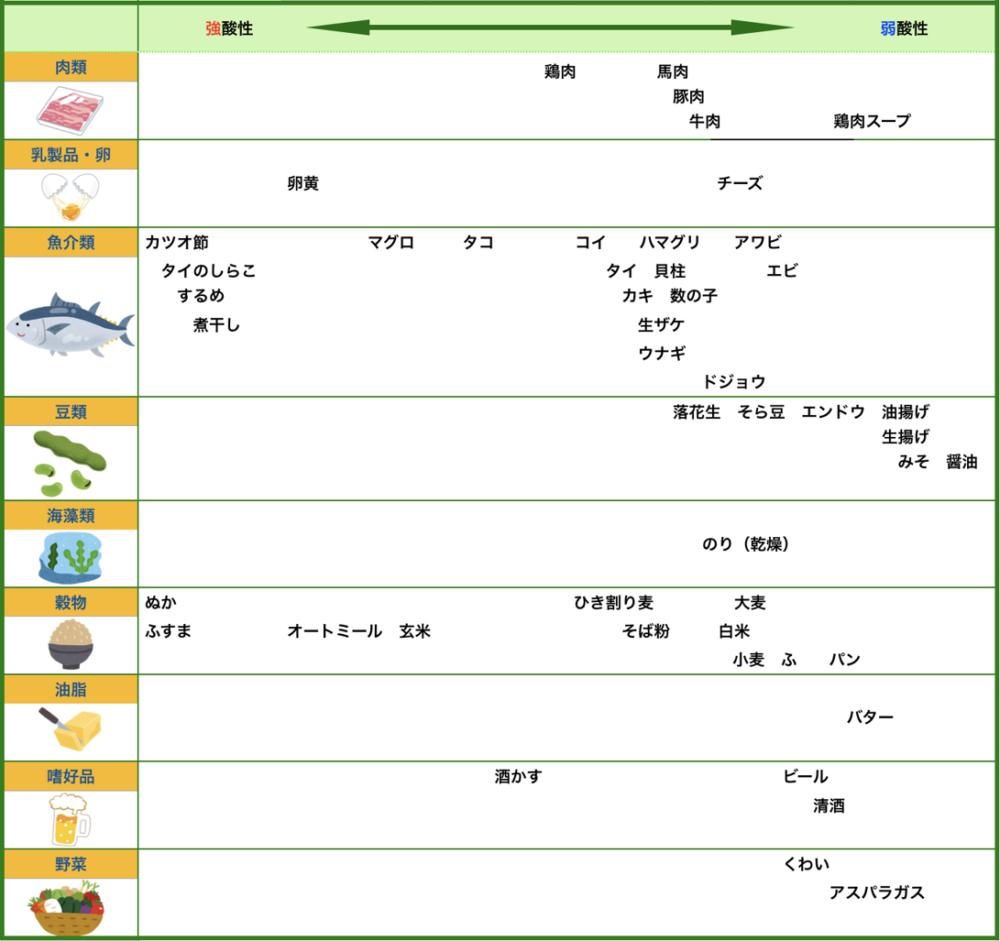 酸性食品一覧表