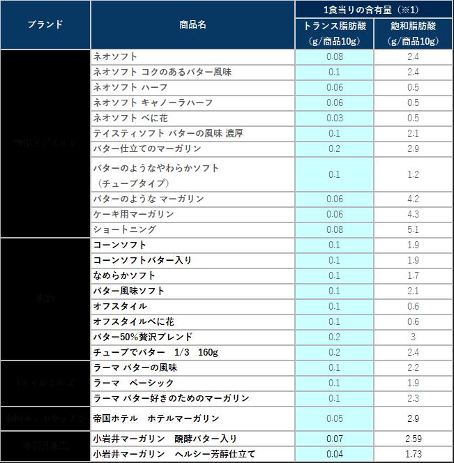 主要メーカーのトランス脂肪酸低減マーガリンの表