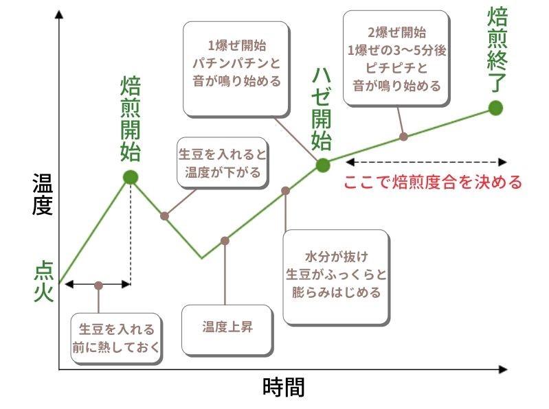 コーヒー豆焙煎グラフ