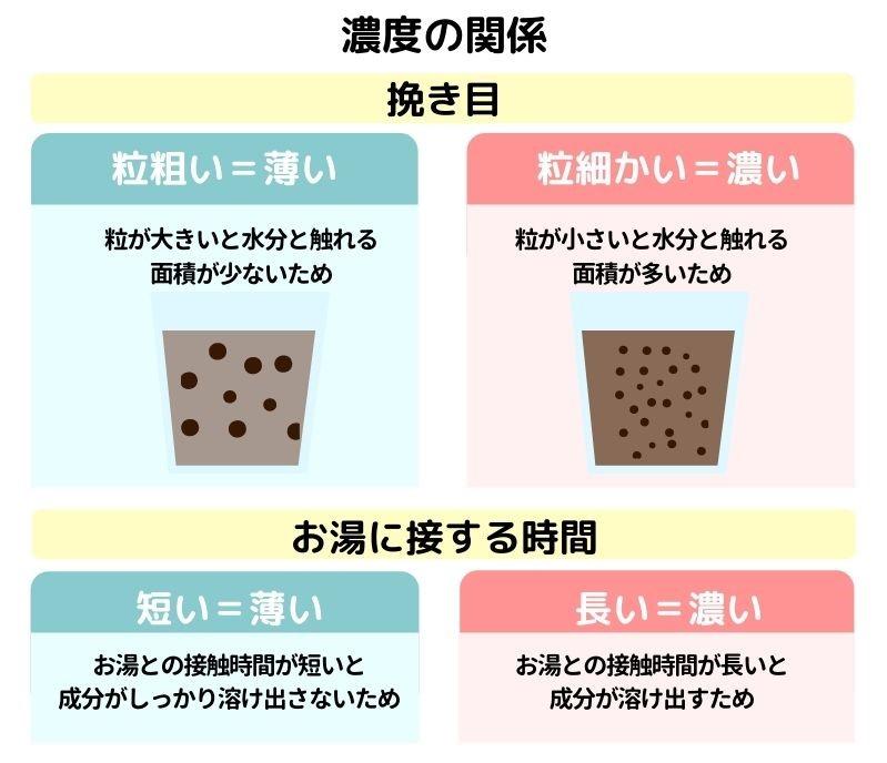 コーヒーの濃度の関係