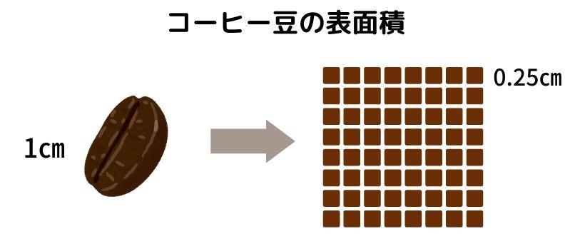 コーヒーの表面積