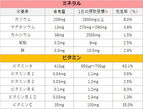 ビタミン・ミネラル表