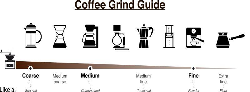 コーヒーの道具と挽き目