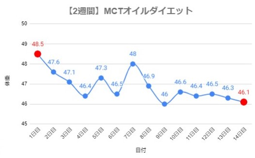 【2週間】MCTオイルダイエット