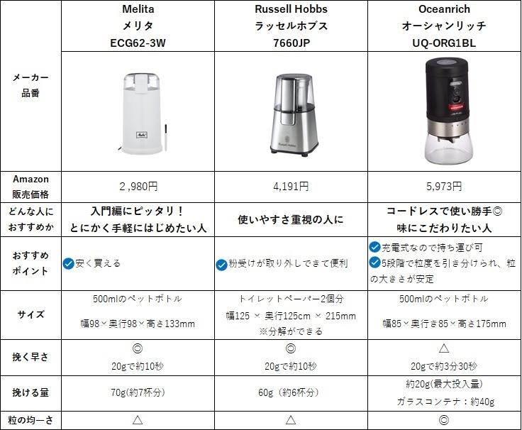 小型電動ミルおすすめ3選