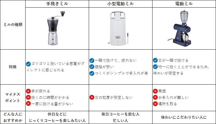 コーヒーミルの比較